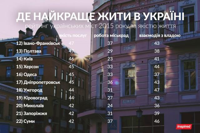 cities-2015-b-640x427