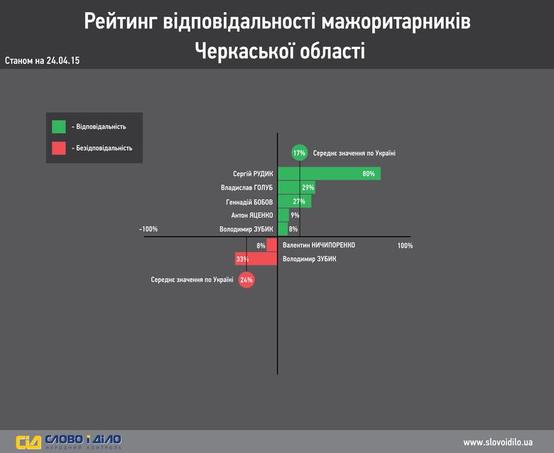 yak-pracyuyut-vashi-mazhorytarnyky-dajdzhest.-cherkasy_ru_normal